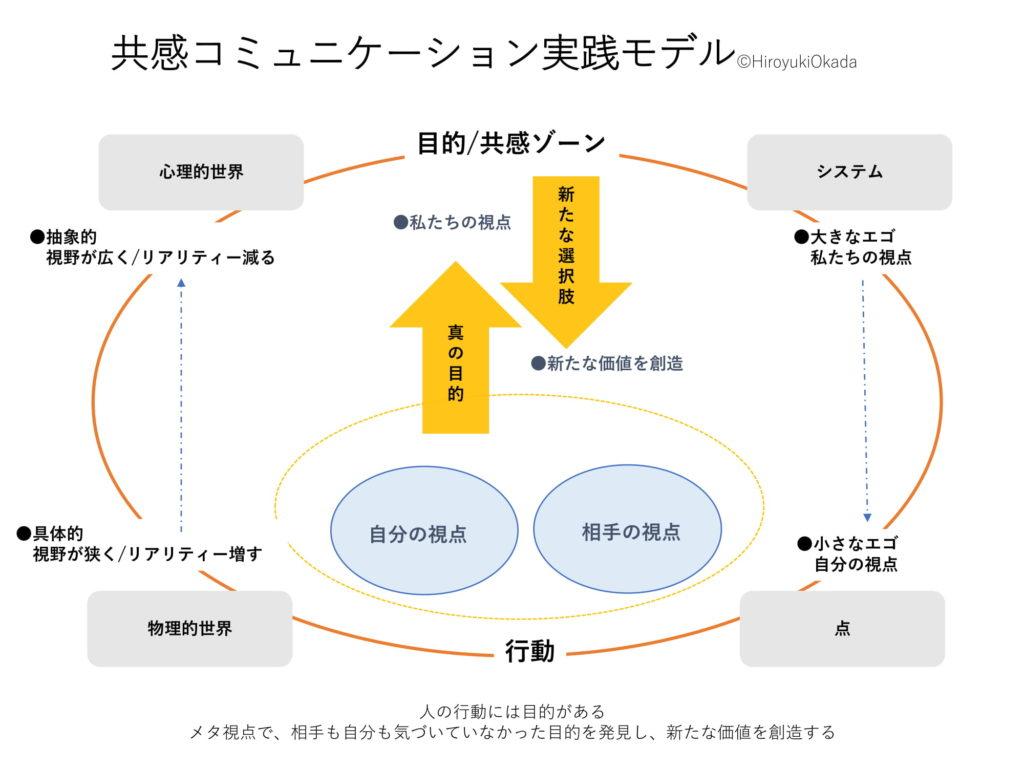エゴシステム モデル